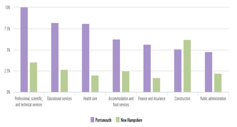 Bar graph of the most common industries in Portsmouth and New Hampshire in 2015