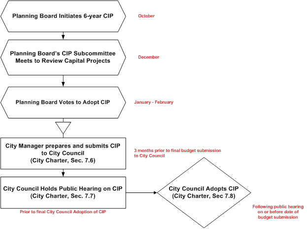 Flowchart detailing the CIP Schedule