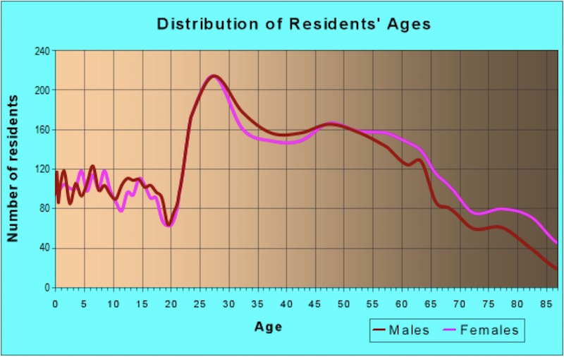 Line graph of the distribution of resident's ages