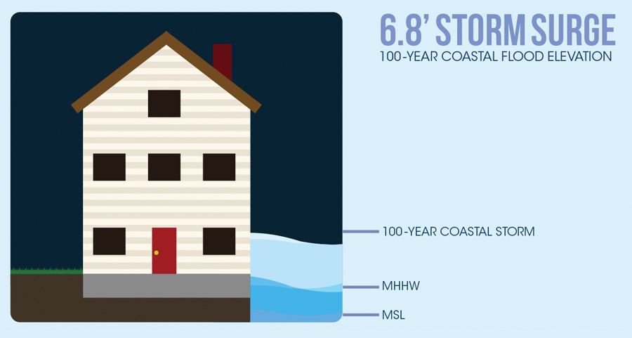 6.8' Storm Surge illustration