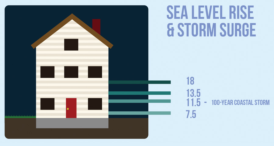 Illustration of sea level rise and storm surge