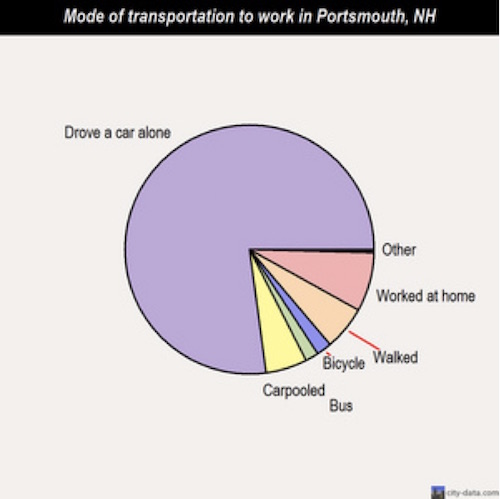 Pie graph of mode of transportation to work in Portsmouth, NH