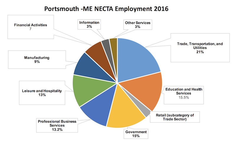 Pie graph of types of employment by industry in Portsmouth 2016
