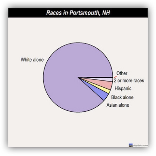Pie graph of races in Portsmouth, NH