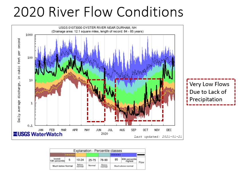 river flow conditions