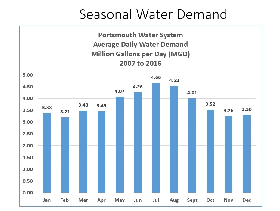Seasonal Water Demand