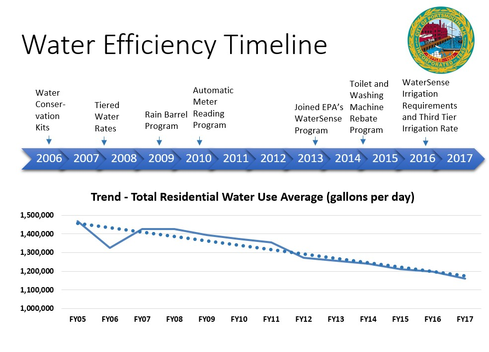 Water Efficiency Timeline