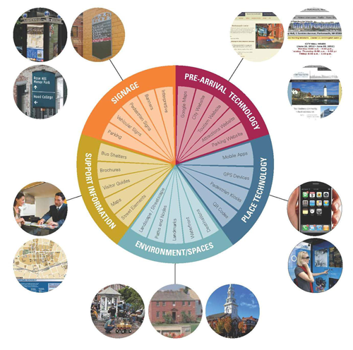 Wayfinding Wheel